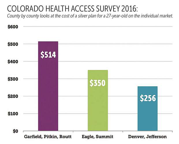 Series: High-country residents find partial solutions to health-care costs