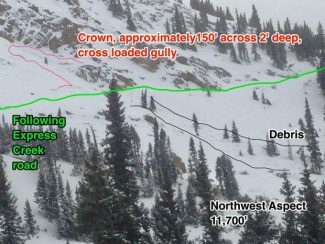 Avalanche danger in Aspen-area mountains increases with new snow