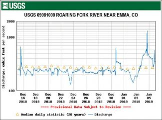 Ice jam breakups coming fast and furious on Roaring Fork River this winter
