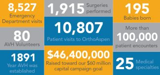 Aspen Valley Hospital by the numbers