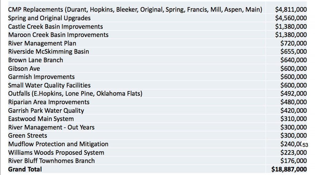 A list of potential projects for the city of Aspen's clean river program.