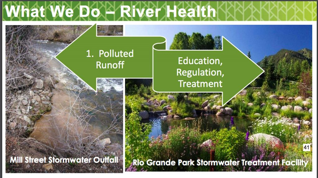 A presentation slide on how the city of Aspen has treated unpolluted water coming from the Aspen Mountain river basin.