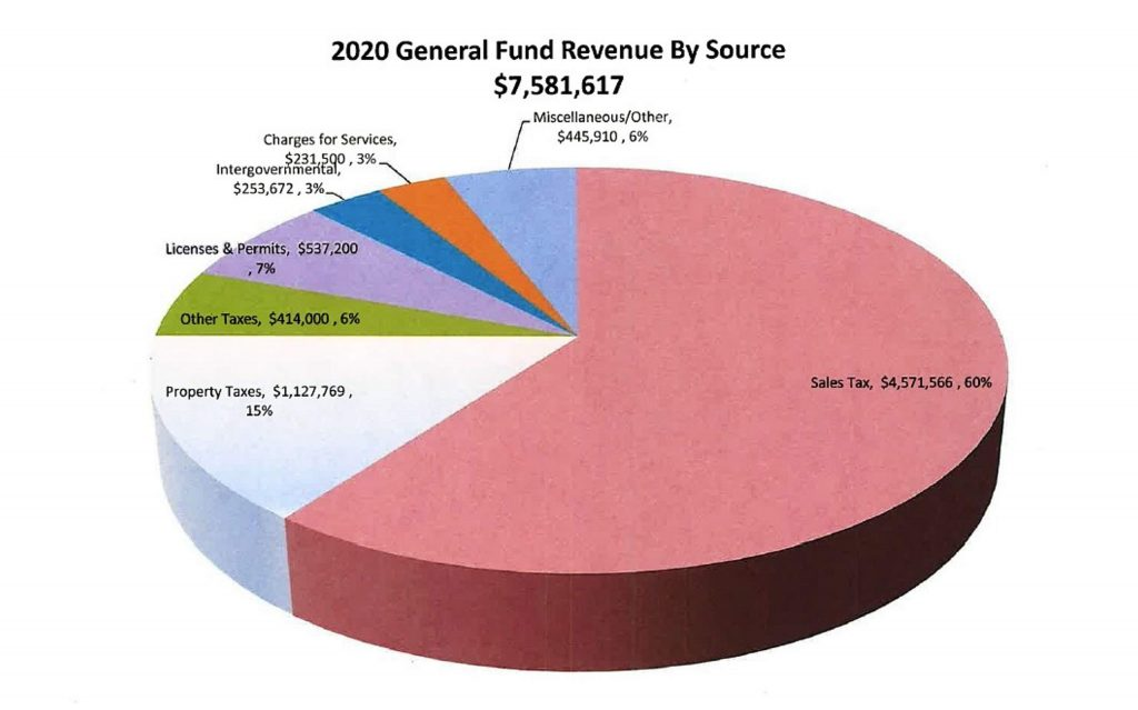 This pie chart shows the components of Basalt town government's anticipated 2020 revenues, with sales tax accounting for 60 percent.
