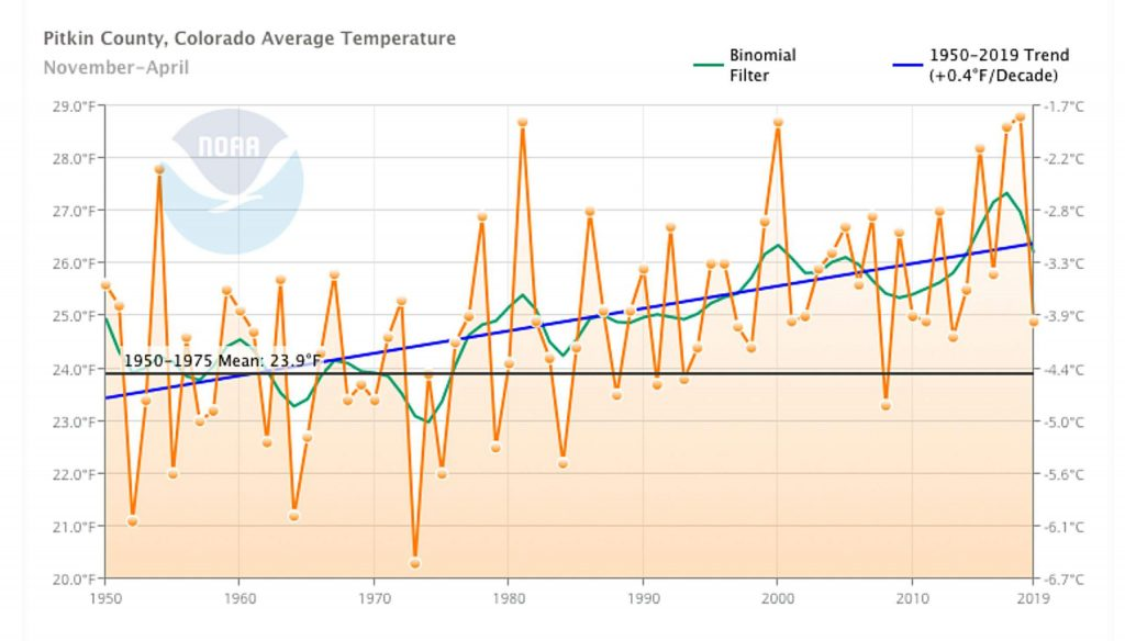 Pitkin County's average winter temperature has risen by 0.4 degrees Fahrenheit per decade, compared with the baseline period of 1950 to 1975. Image from Climate at a Glance Tool, NOAA