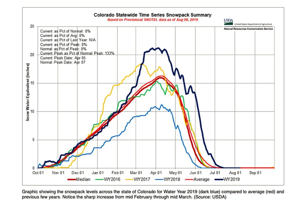 This graph shows how Colorado's snowpack usually builds gradually over the winter months, but in the winter of 2018-19 (dark blue line) increased sharply from mid-February through mid-March.