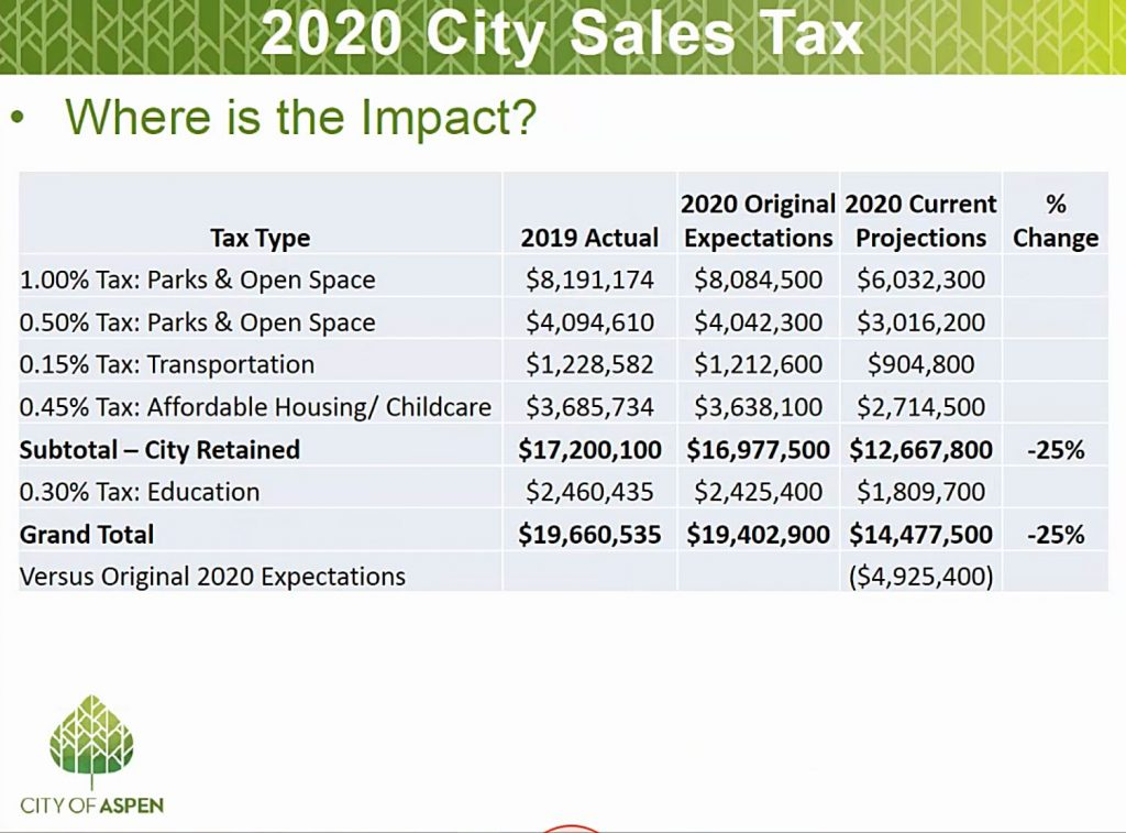 Updates from the City of Aspen's finance department presented Tuesday night to the City Council.