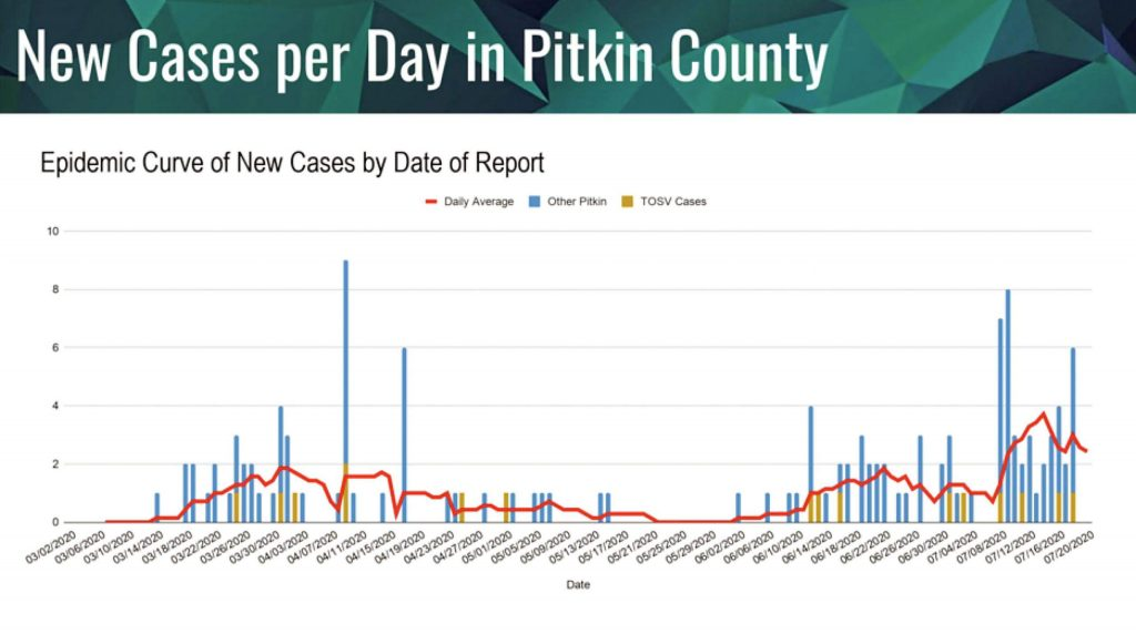 A chart showing daily reports of new confirmed cases of COVID-19 in Pitkin County that was presented to Snowmass Town Council on Monday, July 20, 2020.